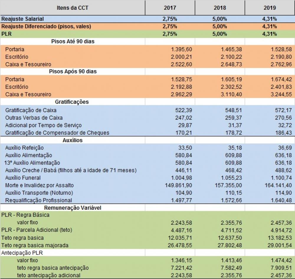 BANCÁRIOS TERÃO REAJUSTE DE 4,31%