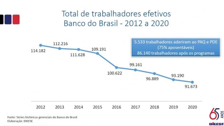 Presidente do Banco do Brasil se reúne com representação dos funcionários