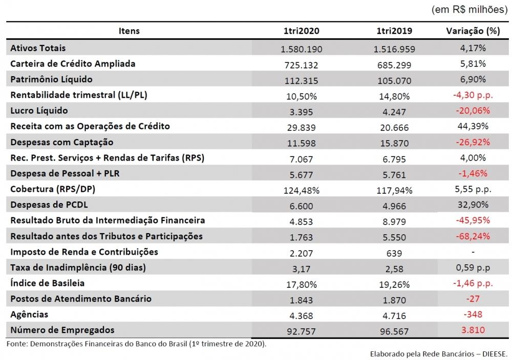 BANCO DO BRASIL LUCROU R$ 3,39 BI NO PRIMEIRO TRIMESTRE