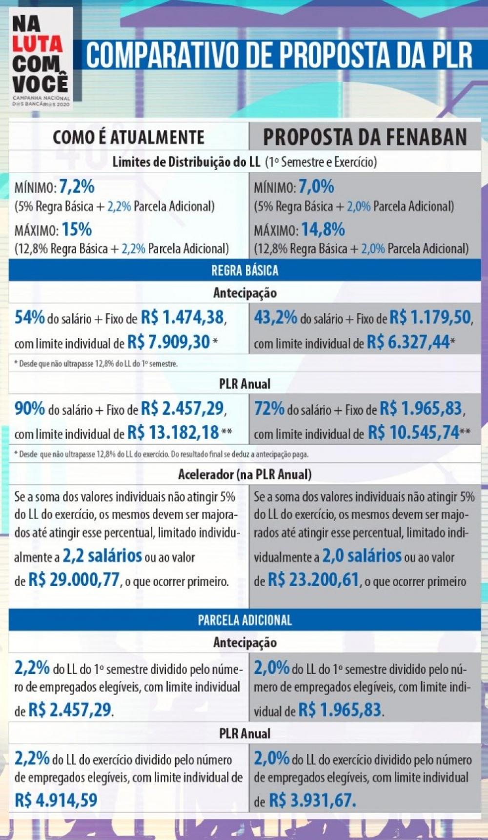 Fenaban propõe reduzir PLR dos bancários em até 48% e Comando Nacional rejeita proposta