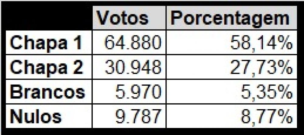 CHAPA 1 OBTÉM QUASE 60% DOS VOTOS E VENCE ELEIÇÃO DA PREVI