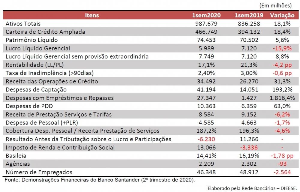QUEDA NO LUCRO DO SANTANDER VIRARIA CRESCIMENTO DE 8,8% SEM A PDD